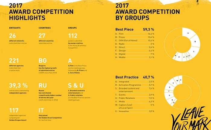 Οι συμμετοχές στα φετινά Golden Drum Awards