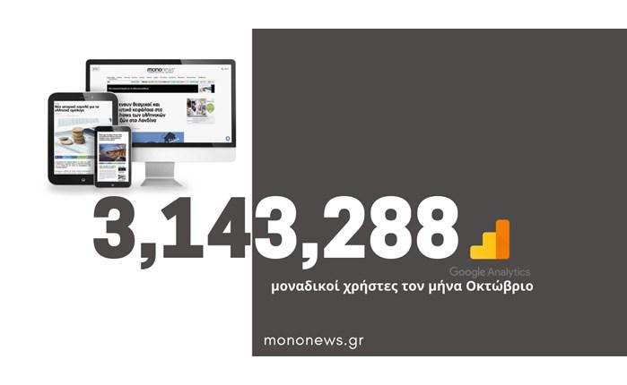 Mononews.gr: Ρεκόρ επισκεψιμότητας με πάνω από 3 εκατ μοναδικούς χρήστες τον Οκτώβριο