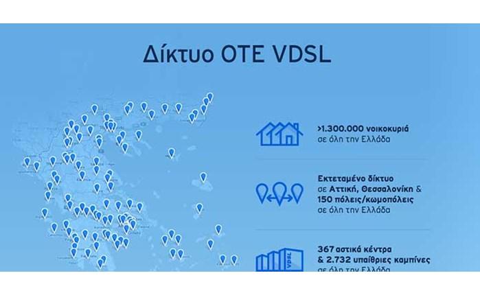ΟΤΕ: Επεκτείνται το δίκτυο VDSL