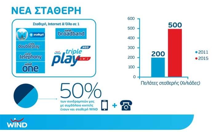 WIND: Η επιλογή χιλιάδων συνδρομητών Σταθερής-Internet