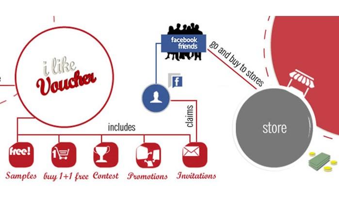 Η πρόταση για Online Promotions στο Facebook