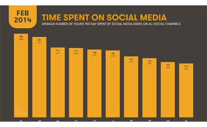 Δραστήρια στα social media η Ευρώπη