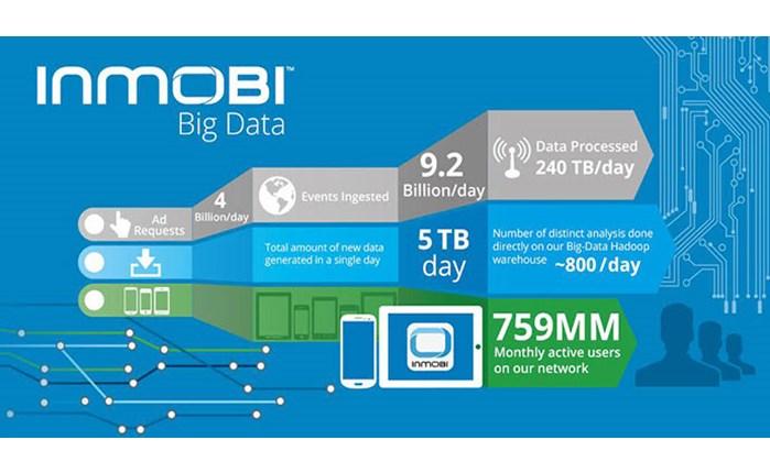 Ευρωπαϊκή συνεργασία SMG - InMobi