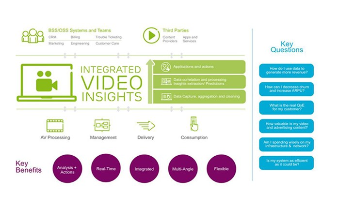 Ericsson: Λύσεις για ψηφιακές τηλεοπτικές υπηρεσίες