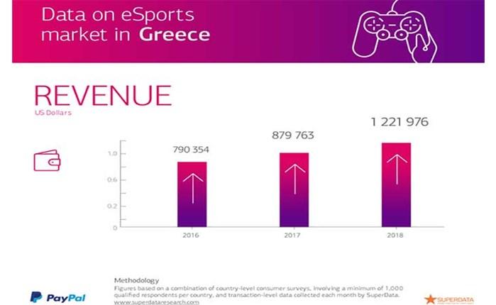 PayPal: Στοιχεία για την αγορά των eSports