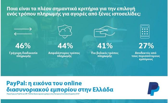 PayPal/GfK: Οι Έλληνες δεν χρησιμοποιούν το internet απλώς για αγορές