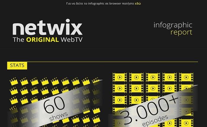 Netwix: Δυναμική πορεία το 2016