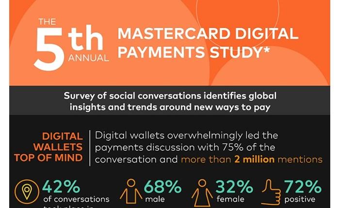 Mastercard: Προσδοκίες και προτιμήσεις για τις τεχνολογίες πληρωμών