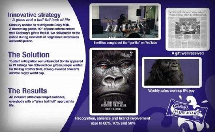 Mondelez: Σε VCCP και Ogilvy το παγκόσμιο δημιουργικό της Cadbury