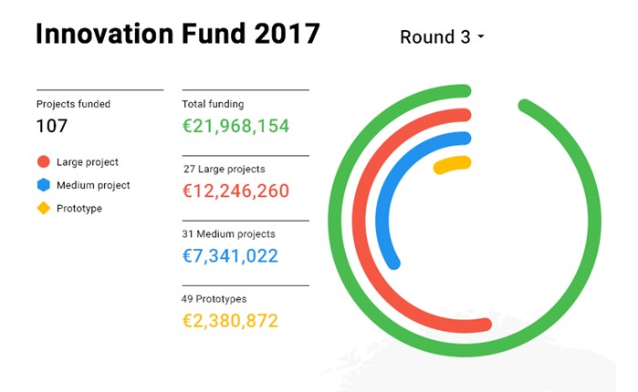 Google: Πάνω από 21 εκατ. ευρώ στον γ' γύρο του DNI